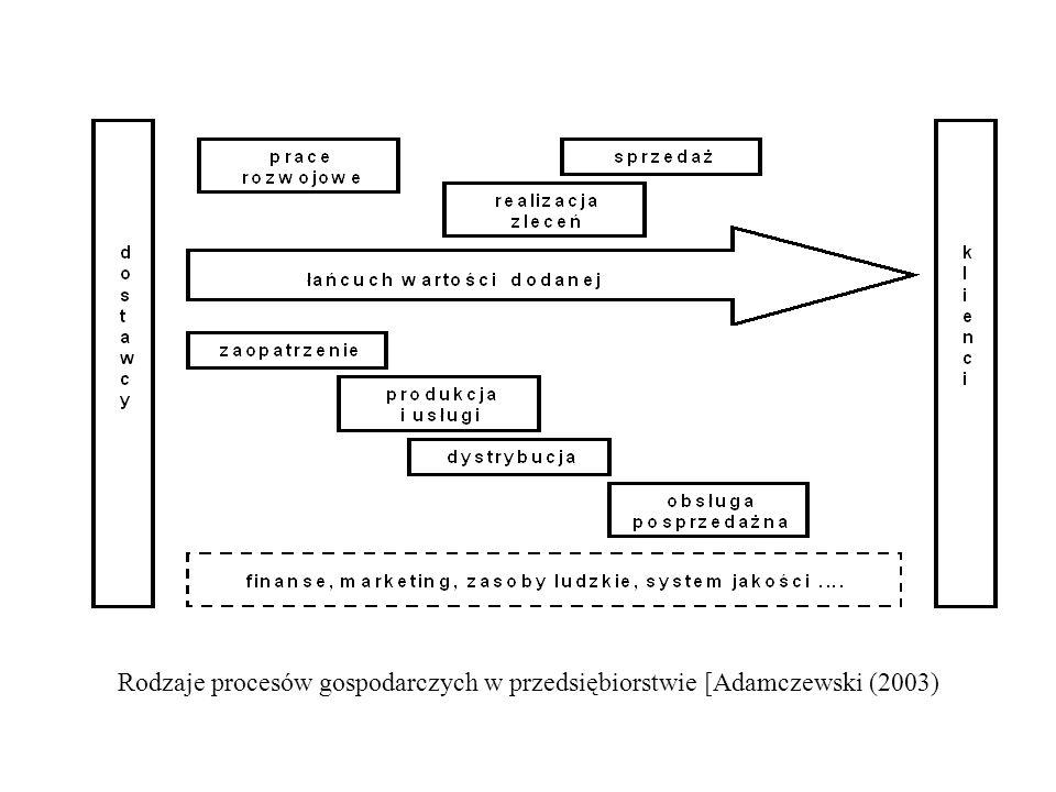 Rodzaje procesów gospodarczych w przedsiębiorstwie [Adamczewski (2003)
